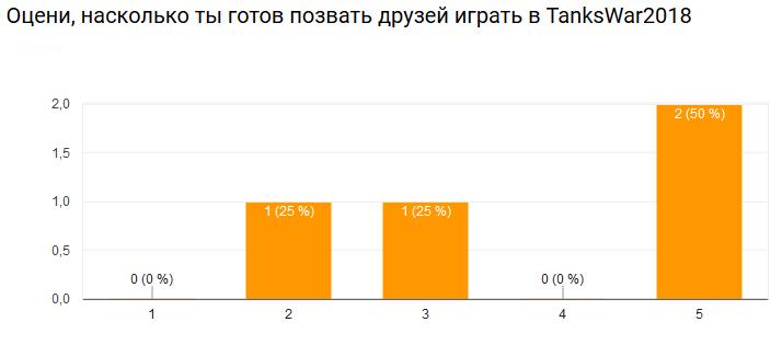 Итоги опроса по обновлениям декабря Screen14
