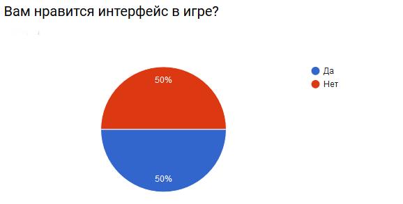 Итоги опроса по обновлениям декабря Screen15