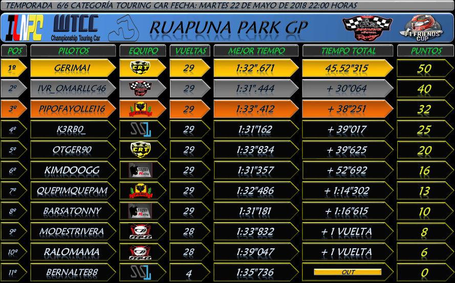 Temporada : Ruapuna Park GP #5 Clase TC 911