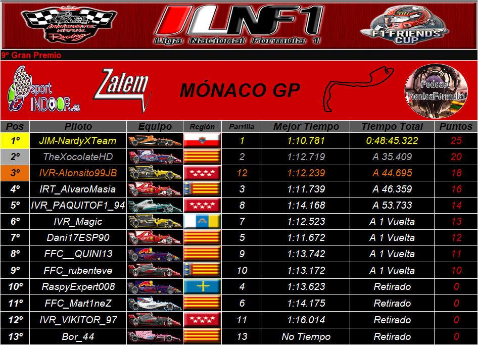 Temporada : Mónaco GP #9 Ilfn1_10