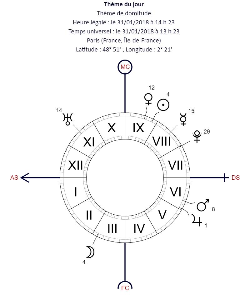 La Lune Bleu de Sang et Eclipse Solaire du 31 Janvier 2018 : Profitez-en! Thyme_10