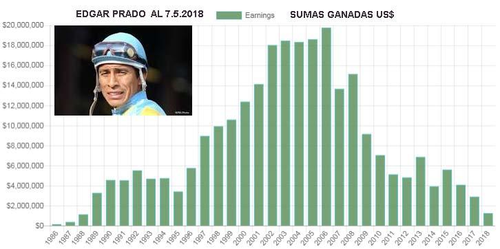 2018 EDGAR PRADO - 7000 CARRERAS GANADAS  2018_e12