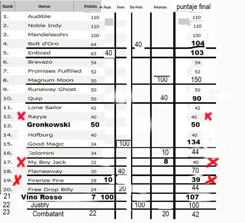 2018 -LOS 20 DEL KENTUCKY - PUNTAJE Kentuc12