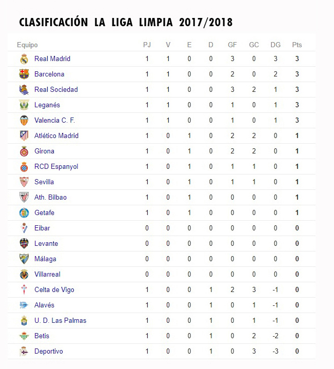 LA LIGA LIMPIA 2017/2018 Clasif13