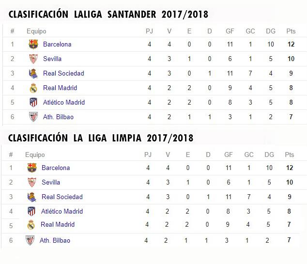 LA LIGA LIMPIA 2017/2018 Clasif19