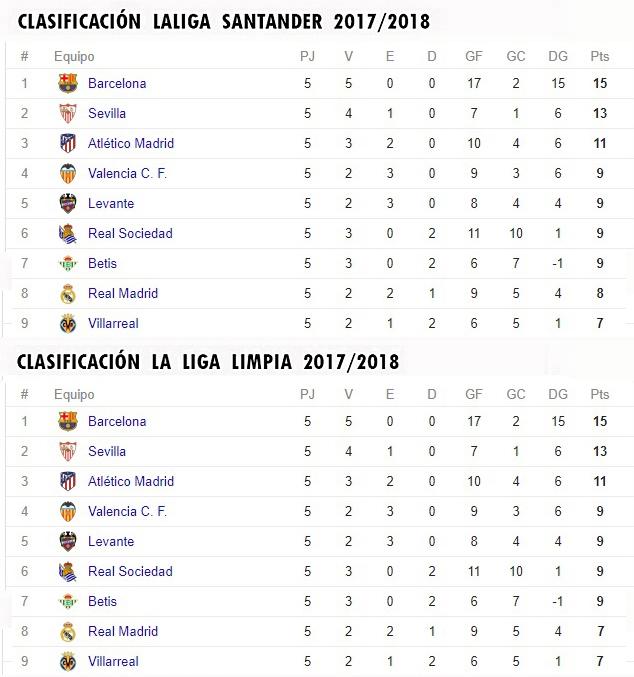 LA LIGA LIMPIA 2017/2018 Clasif20