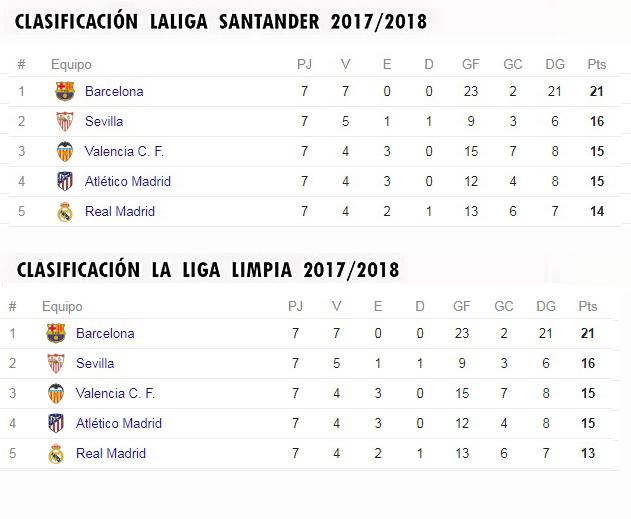 LA LIGA LIMPIA 2017/2018 Clasif21