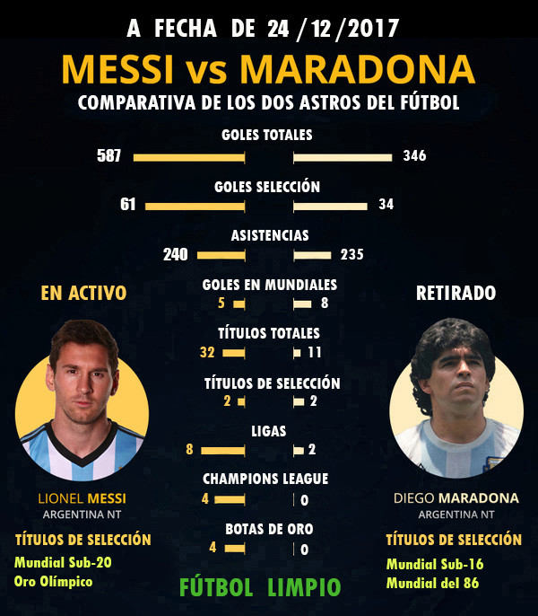 MESSI, EL MEJOR JUGADOR DE LA HISTORIA Messi-10