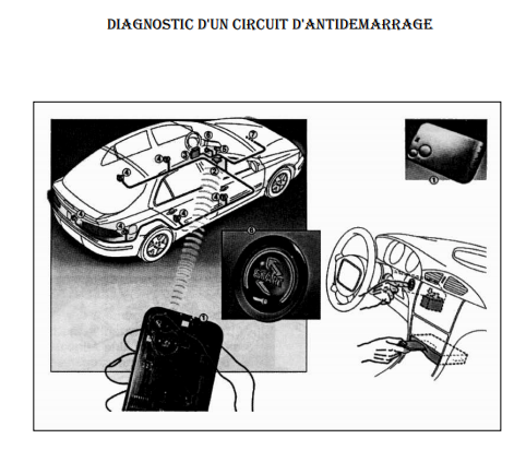 Diagnostique d'un  circuit d'antidémarrage Captur15