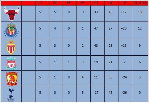 [HPL] Resumen de J5 + Partidos aplazados J5b10