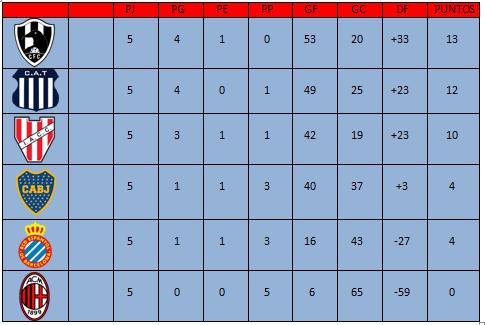 [HPL] Resumen de J5 + Partidos aplazados Tablaj10