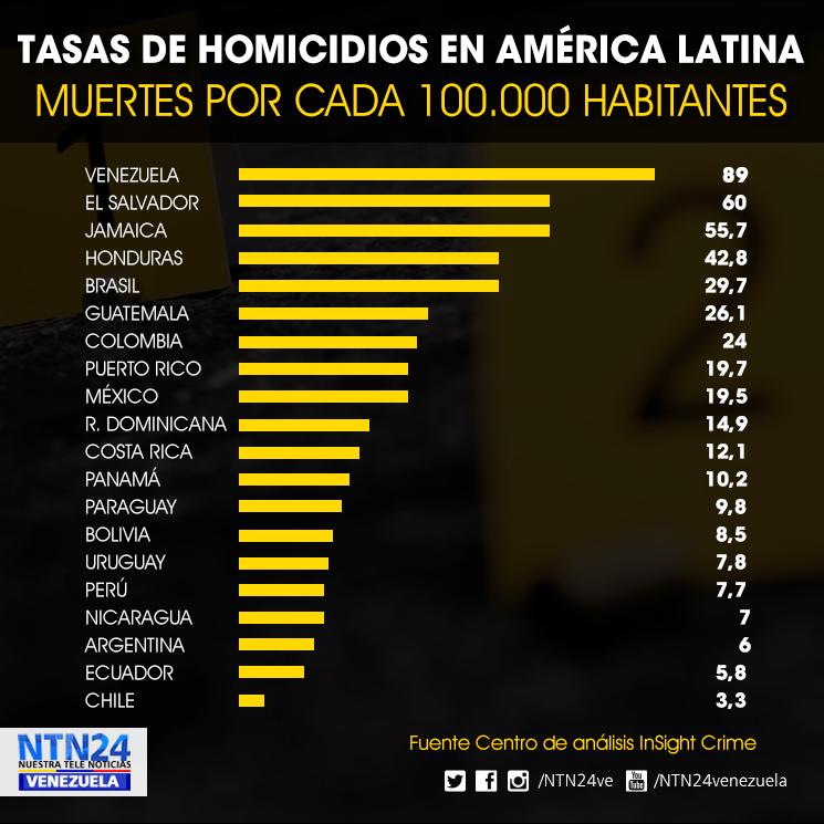 Panamá - Venezuela un estado fallido ? - Página 13 Tasa_d10