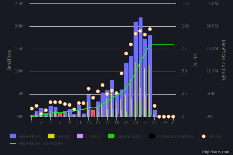 TopRaider : concours de rentabilité - Page 2 Chart10
