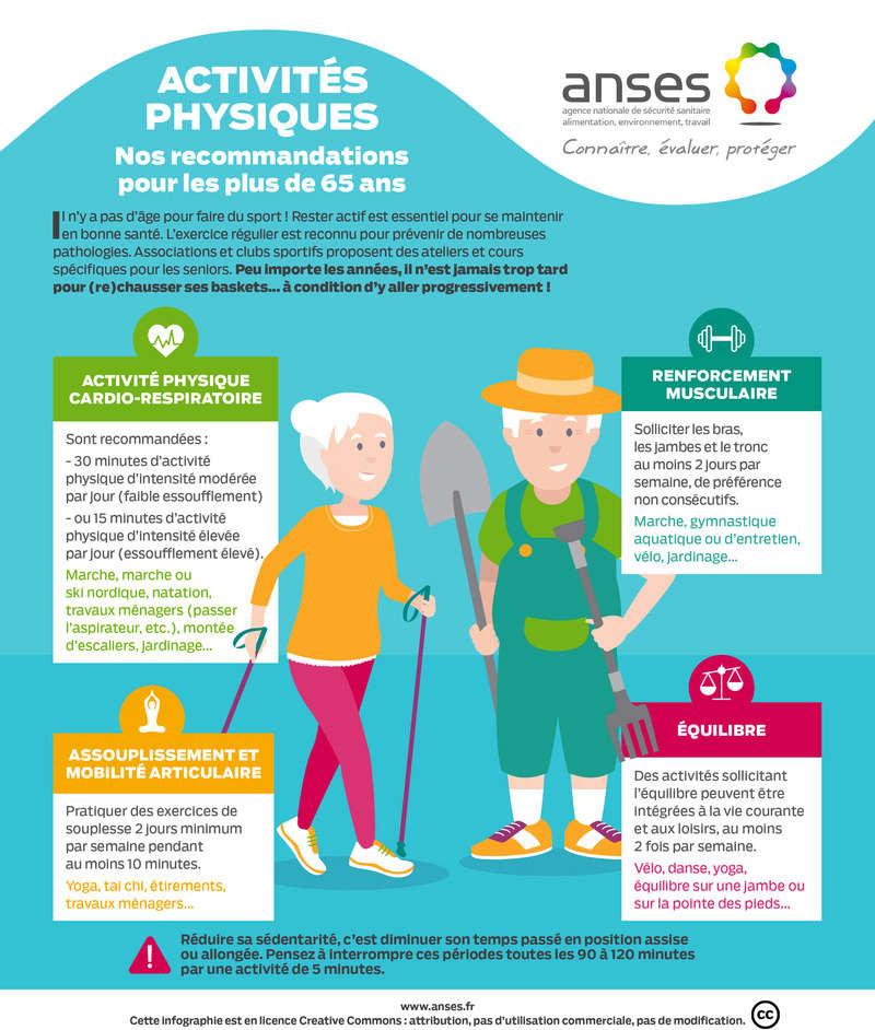 Activités Physiques : Recommandations + 65 ans par ANSES Anses-10