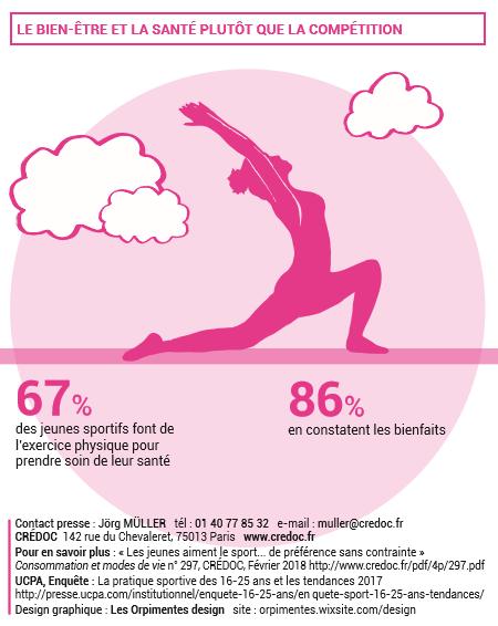 Activité Physique et Sportive, Santé et Qualité des Finances Publiques Credoc10