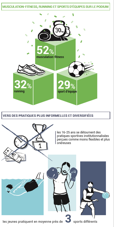 Activité Physique et Sportive, Santé et Qualité des Finances Publiques Credoc11