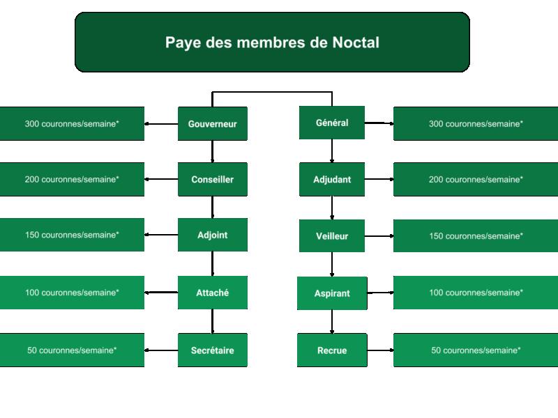 Paye des membres du Triumvirat Paye_n10