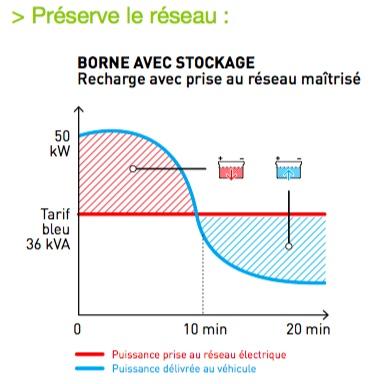 Borne 40 kW sud-est de Toulouse ! Cahors10