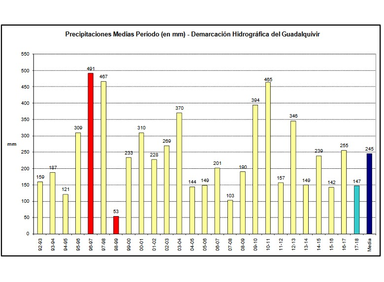 Pluviometría y estado de los embalses Precip13