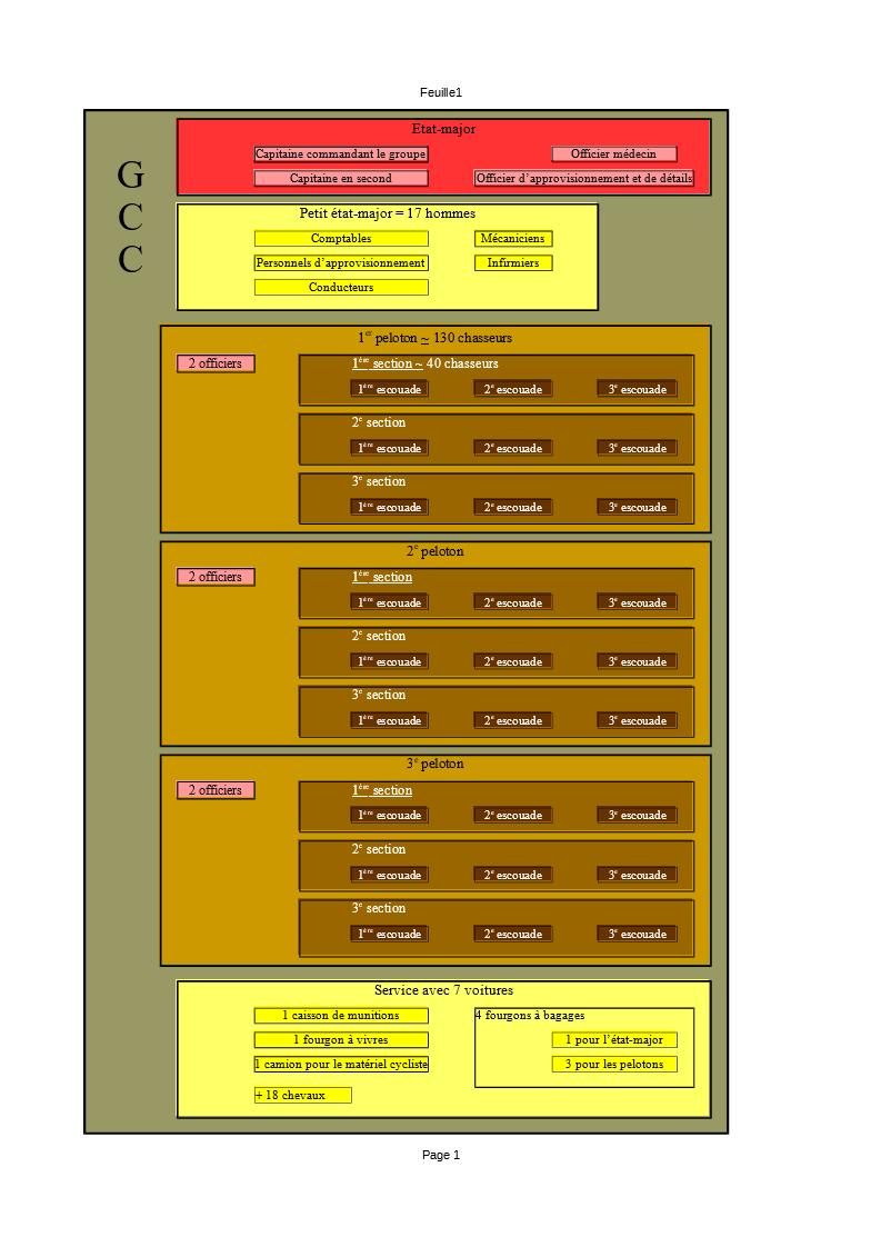 Divion de cavalerie / groupe cycliste / détachement cycliste Compo_11