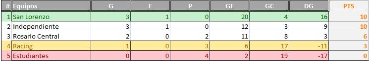 [ESTADÍSTICAS] Torneo Apertura 1 Tabla_10
