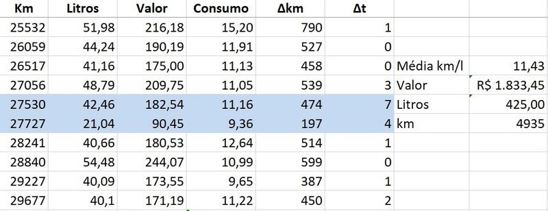 Qual o consumo? CVT faz milagre mesmo? Belbsb11