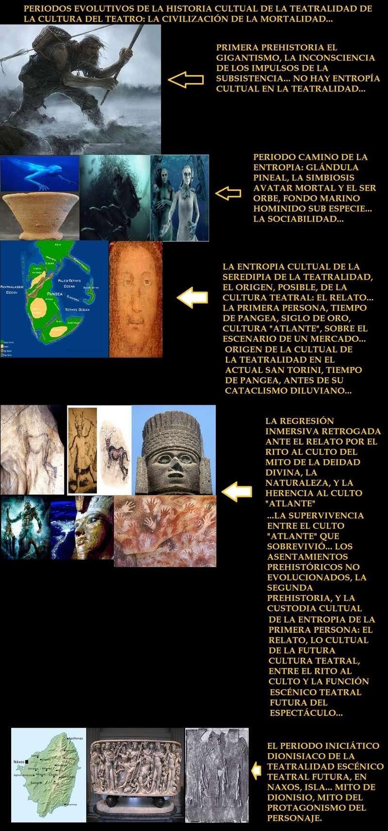 ¿ESTA ES LA CRONOLOGÍA EVOLUTIVA CULTUAL DE LA CULTURA TEATRAL? Gigant10