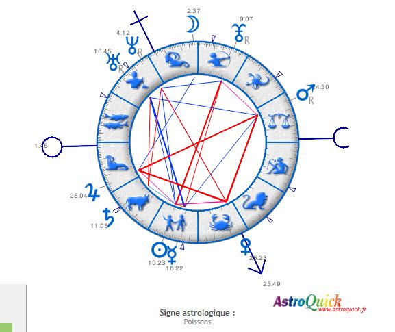 Transit Uranus carré vénus Captur10