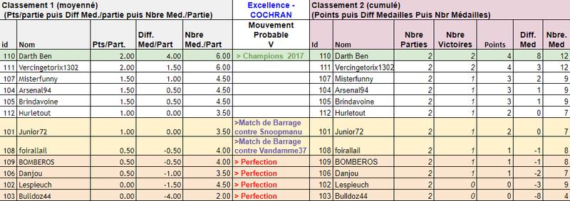 Classement J1 Classe10