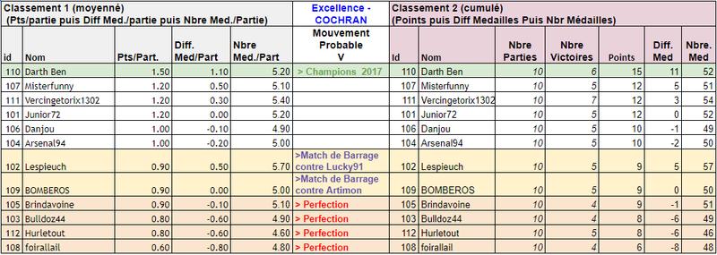 Classement J5 J510