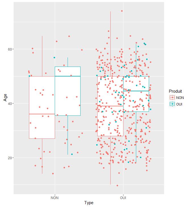 t-test et regression pour variable binaire  A11