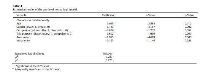 GLM et coefficients S10