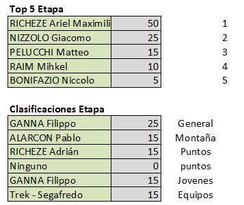 Vuelta a San Juan Internacional - Válida 2/40 Polla Anual - Página 2 Etapa11