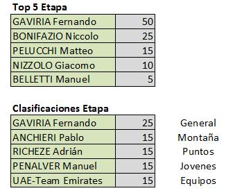 Vuelta a San Juan Internacional - Válida 2/40 Polla Anual Finale11