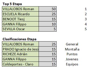 Vuelta a San Juan Internacional - Válida 2/40 Polla Anual - Página 2 Finale12