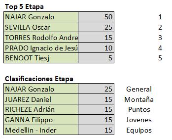 Vuelta a San Juan Internacional - Válida 2/40 Polla Anual - Página 2 Finale15