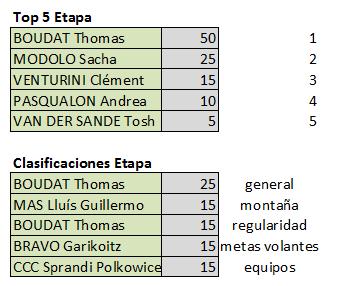 Vuelta a Andalucía - Válida 5/40 LRDE Fuinal10
