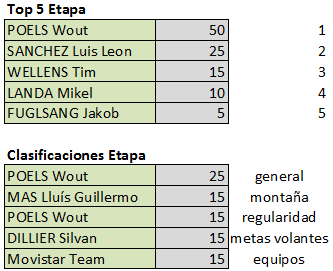 Vuelta a Andalucía - Válida 5/40 LRDE Fuinal11