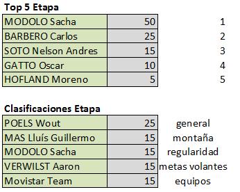 Vuelta a Andalucía - Válida 5/40 LRDE Fuinal12
