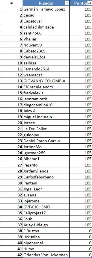 Vuelta a San Juan Internacional - Válida 2/40 Polla Anual Posici10