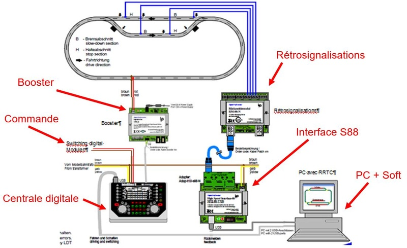 RM GB-8N et Intellibox Captur10