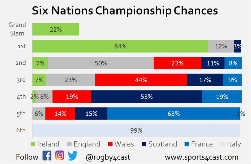 Six Nations Title chances - Who needs what to win? Photo510