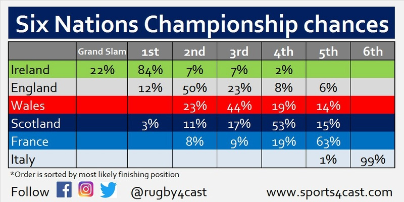 Six Nations Title chances - Who needs what to win? Photo511