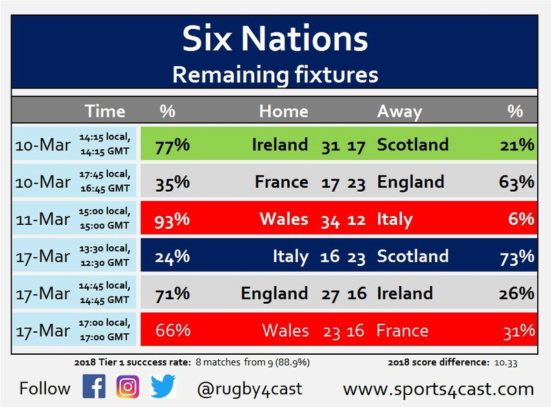 Six Nations Title chances - Who needs what to win? Photo512