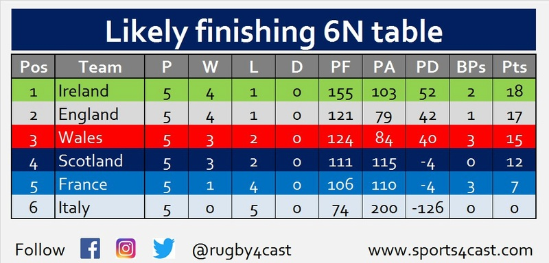 Six Nations Title chances - Who needs what to win? Photo513