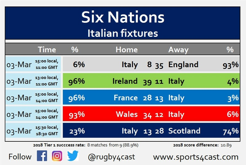 Six Nations Title chances - Who needs what to win? Photo518