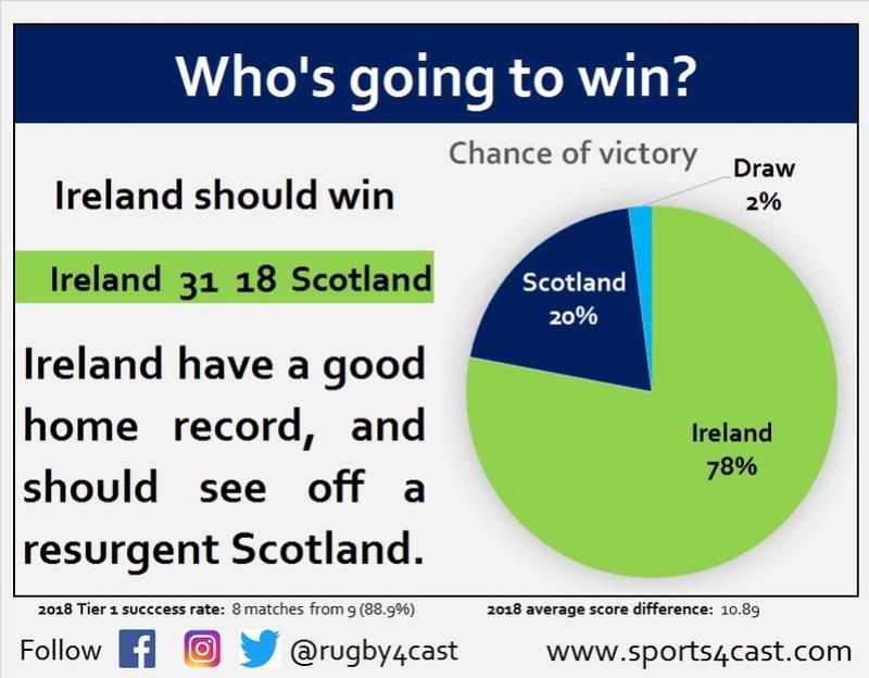 6 Nations:Ireland v Scotland - An Craic Mór - 10 Mar 2018 - Page 3 Photo519