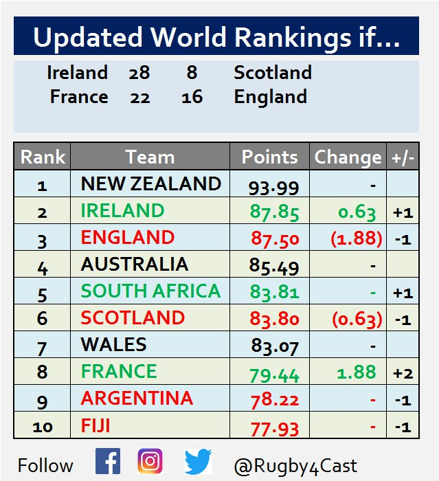 World Rugby Rankings - Page 17 Photo525