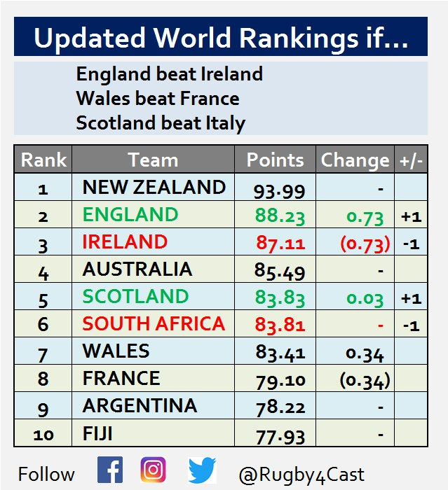 World Rugby Rankings - Page 17 Photo526