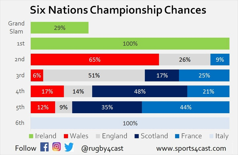Six Nations Title chances - Who needs what to win? Photo527